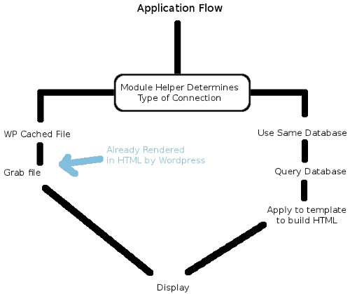 Application flow for Joomla module with different connection options.